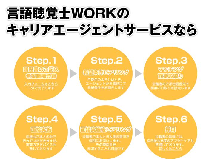 言語聴覚士WORK